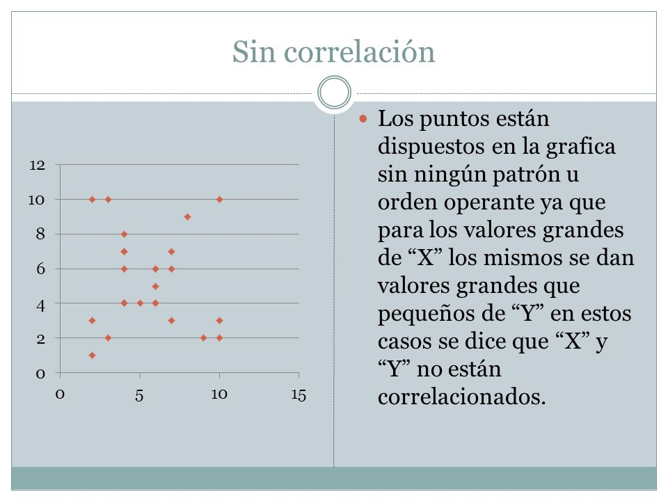 Sin correlación Los puntos están dispuestos en la grafica sin ningún patrón u orden operante ya que para los valores grandes de X los mismos se dan va
