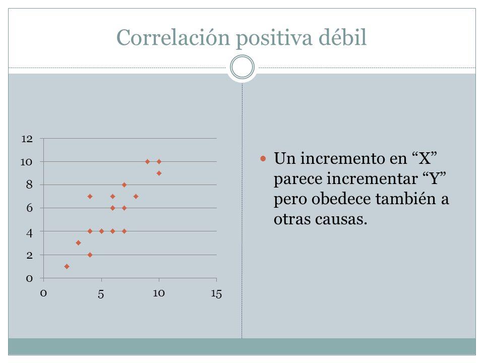Correlación positiva débil Un incremento en X parece incrementar Y pero obedece también a otras causas.
