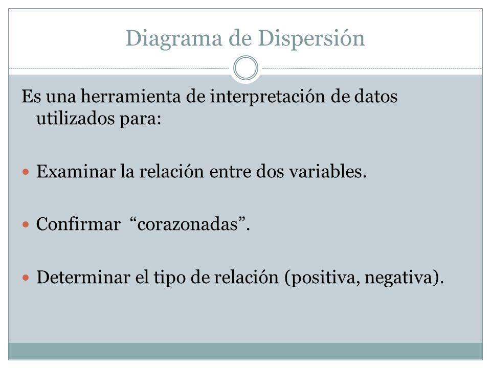 Diagrama de Dispersión Es una herramienta de interpretación de datos utilizados para: Examinar la relación entre dos variables. Confirmar corazonadas.