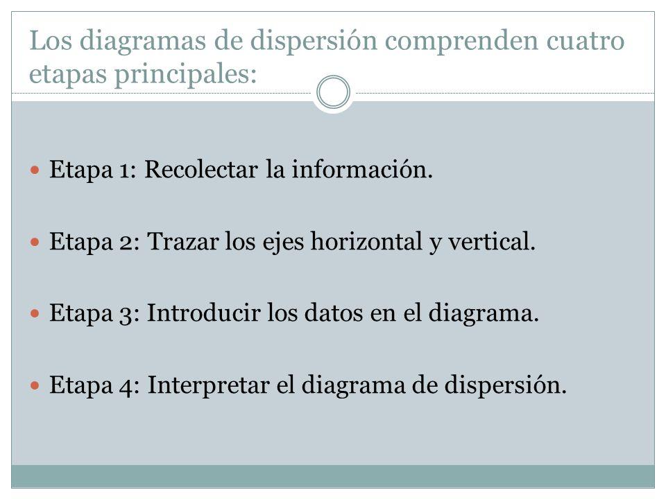 Los diagramas de dispersión comprenden cuatro etapas principales: Etapa 1: Recolectar la información. Etapa 2: Trazar los ejes horizontal y vertical.