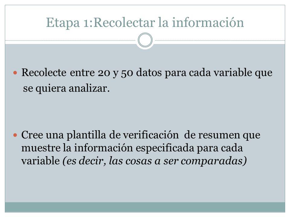Etapa 1:Recolectar la información Recolecte entre 20 y 50 datos para cada variable que se quiera analizar. Cree una plantilla de verificación de resum