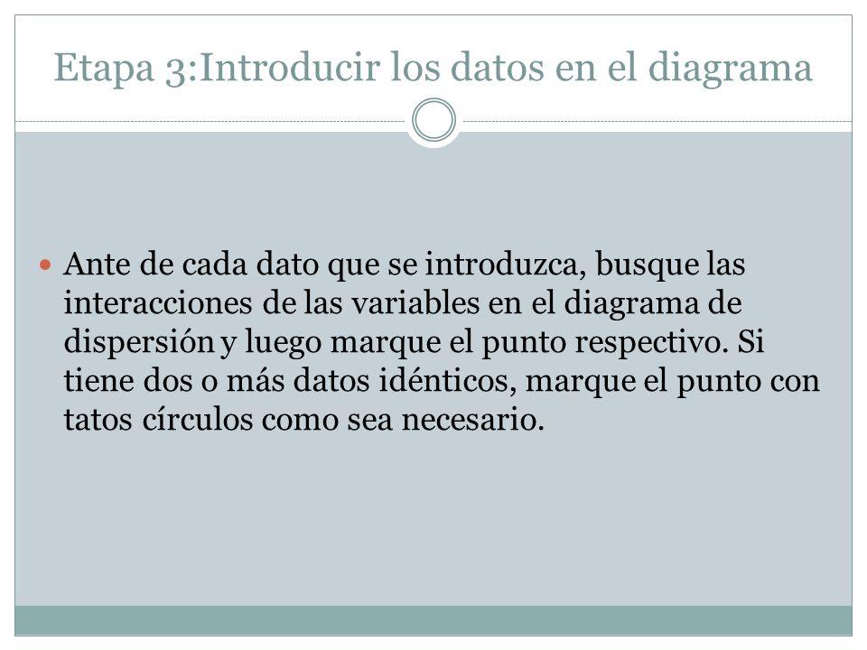 Etapa 3:Introducir los datos en el diagrama Ante de cada dato que se introduzca, busque las interacciones de las variables en el diagrama de dispersió