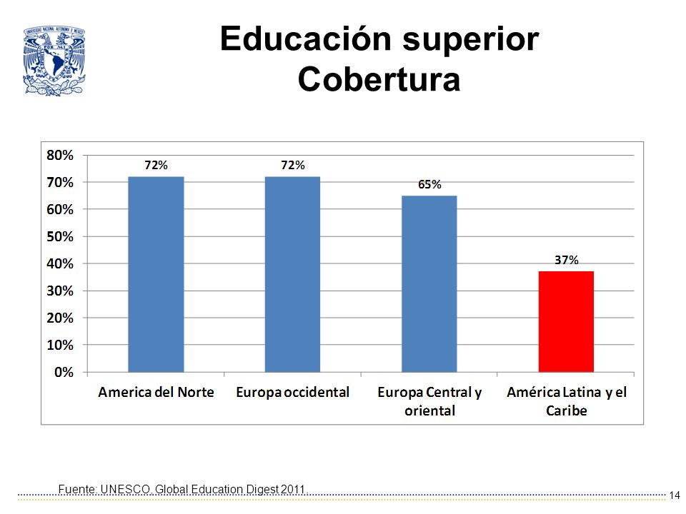 Educación superior Cobertura 14 Fuente: UNESCO, Global Education Digest 2011.