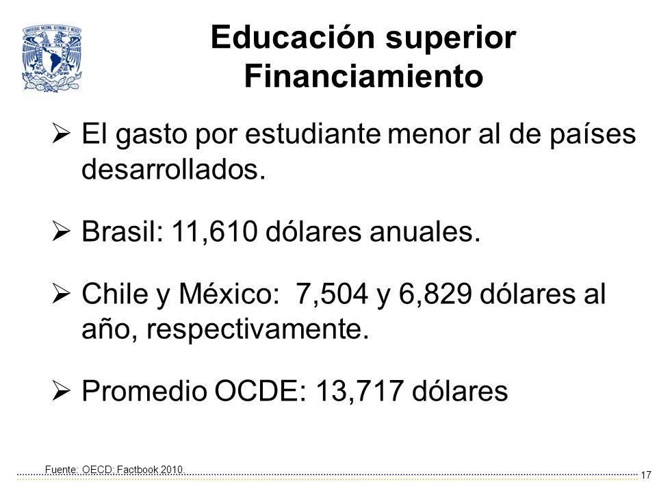 Educación superior Financiamiento El gasto por estudiante menor al de países desarrollados.