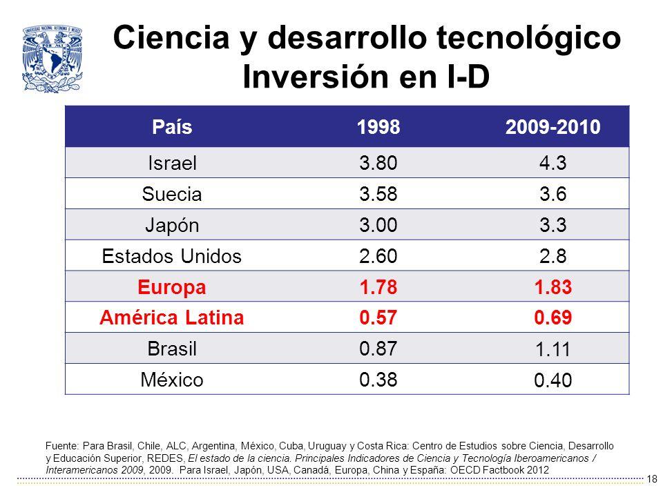 Ciencia y desarrollo tecnológico Inversión en I-D 18 País19982009-2010 Israel3.804.3 Suecia3.583.6 Japón3.003.3 Estados Unidos2.602.8 Europa1.781.83 América Latina0.570.69 Brasil0.87 1.11 México0.38 0.40 Fuente: Para Brasil, Chile, ALC, Argentina, México, Cuba, Uruguay y Costa Rica: Centro de Estudios sobre Ciencia, Desarrollo y Educación Superior, REDES, El estado de la ciencia.