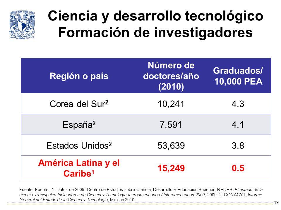 Ciencia y desarrollo tecnológico Formación de investigadores 19 Fuente: Fuente: 1.