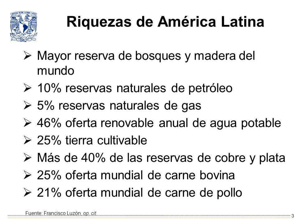 Riquezas de América Latina Mayor reserva de bosques y madera del mundo 10% reservas naturales de petróleo 5% reservas naturales de gas 46% oferta reno