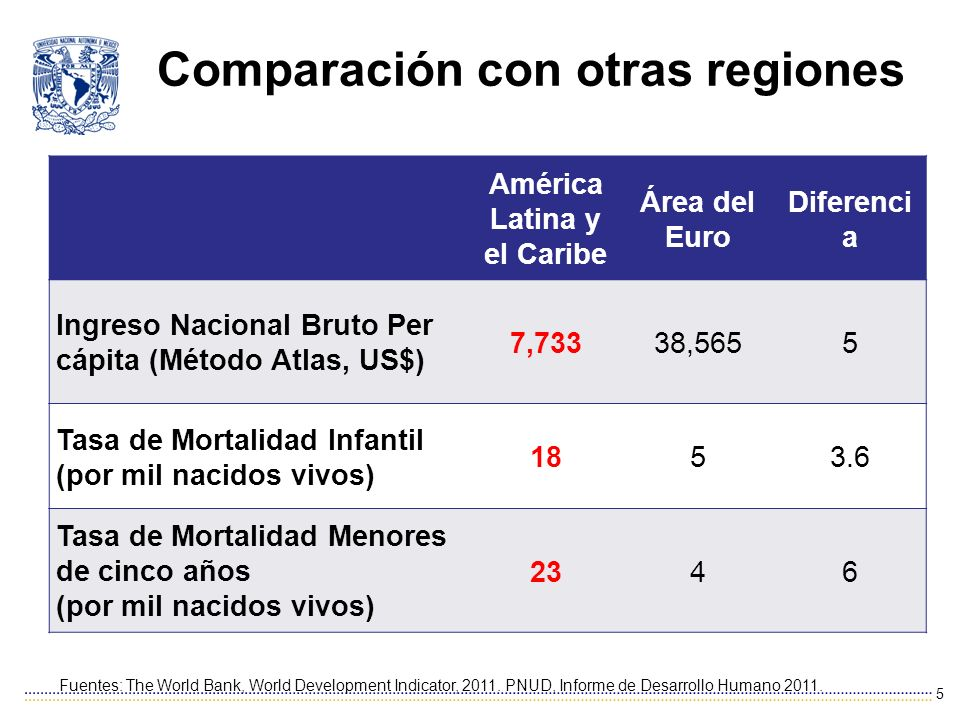 Comparación con otras regiones 5 Fuentes: The World Bank, World Development Indicator, 2011.