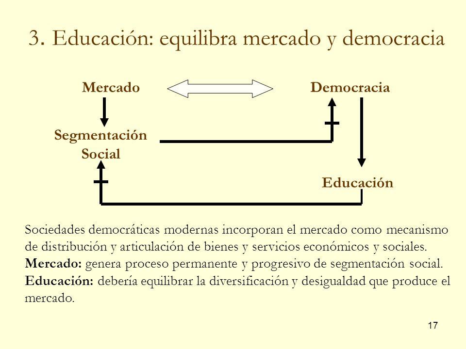 17 MercadoDemocracia Segmentación Social Educación Sociedades democráticas modernas incorporan el mercado como mecanismo de distribución y articulació