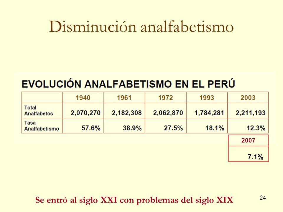 24 Disminución analfabetismo Se entró al siglo XXI con problemas del siglo XIX 2007 7.1%