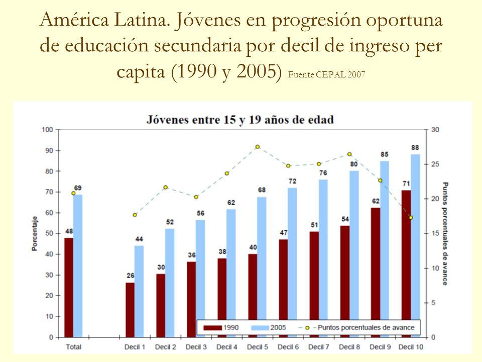 25 América Latina. Jóvenes en progresión oportuna de educación secundaria por decil de ingreso per capita (1990 y 2005) Fuente CEPAL 2007