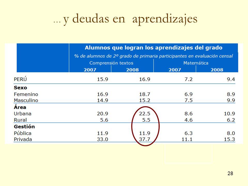 28 … y deudas en aprendizajes 46,6 12