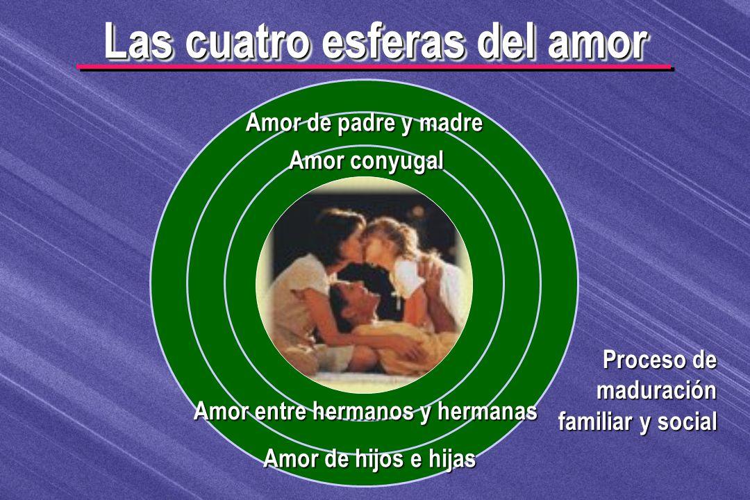 Las cuatro esferas del amor Proceso de maduración familiar y social Amor de padre y madre Amor conyugal Amor entre hermanos y hermanas Amor de hijos e