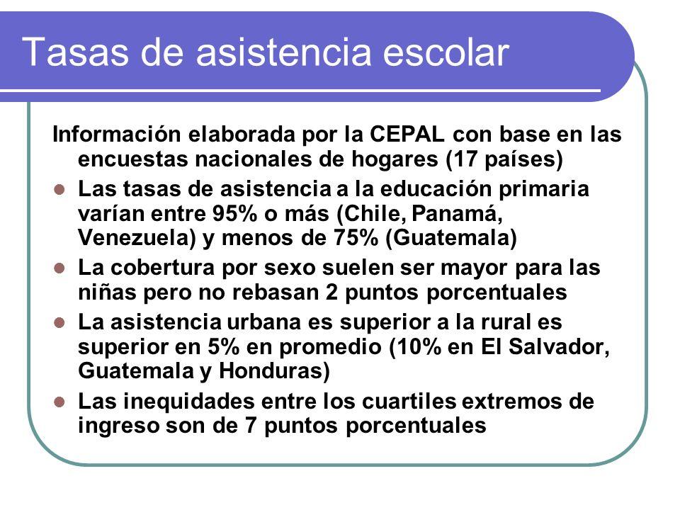Asistencia escolar en primaria (Por sexo, urbano-rural e ingreso) América Latina (17 países), 1999 Total H M Cuartil I Cuartil 4 Nacional 93.3 92.9 93.6 90.7 97.5 Urbano 95.3 95.1 95.5 93.0 98.6 Rural 90.2 89.8 90.7 87.6 95.6 (CEPAL, Globalización y desarrollo, 2002)