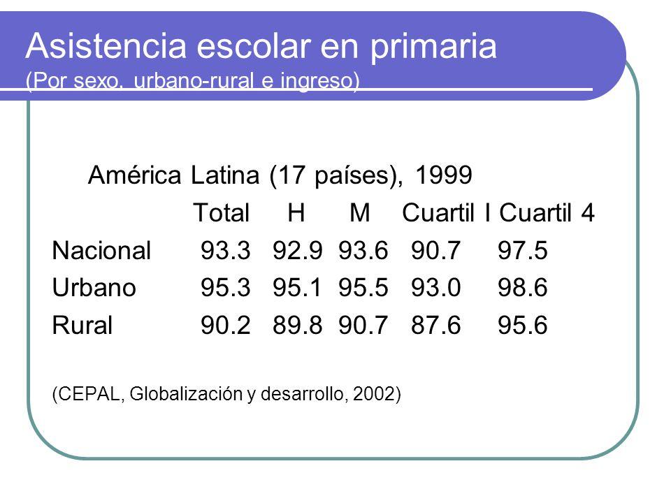 Otros indicadores: Alfabetismo, por sexo: Bolivia91 – 76 (hombre-mujer) (%) Guatemala62 – 49 Frente a Uruguay 97 – 98 Asistencia (urbana) por estratos de ingreso: El Salvador 86.3 (I quintil) - 98 (V quintil), frente a Argentina 98.7 100.0 Relación alumnos profesor Guatemala 35 (Cuba 12) Porcentaje de repetidores de primaria Guatemala 15.3 (Cuba 3.1)