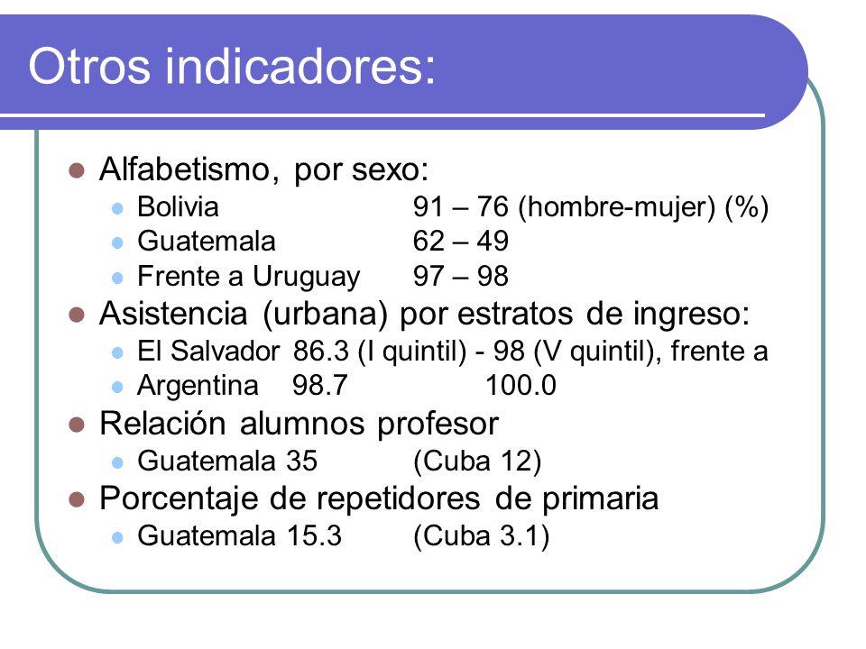 Otros indicadores (UNESCO) : Supervivencia a quinto grado: Guatemala 50% (Cuba/ Chile 100) Coeficiente de eficiencia de la primaria Guatemala 57.1% (Chile/Ecuador 91.8) Años de escolaridad por graduado Venezuela 15.0 (Colombia 5.9)