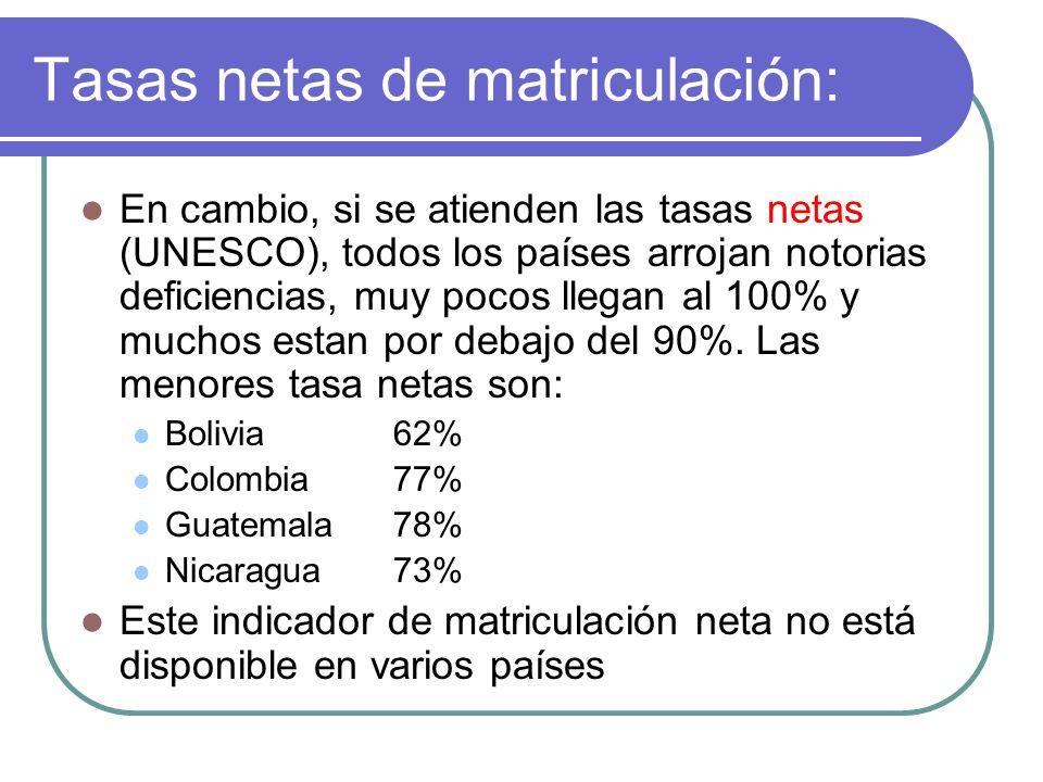 Tasa neta: inequidades de género Sin embargo, las tasas netas de matr í cula en primaria (UNESCO) muestran importantes sesgos de género, por ejemplo: niños-niñas (%) Colombia96 – 65 El Salvador95 – 63 Guatemala91 – 46 Haití52 – 21 Venezuela 98 - 83
