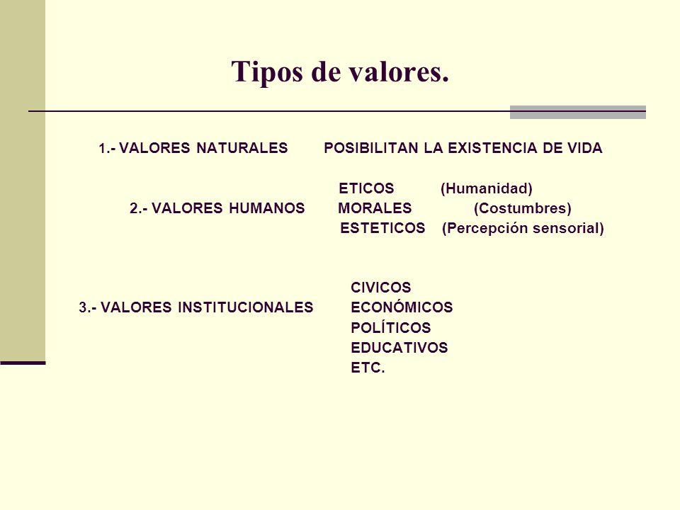 Tipos de valores.