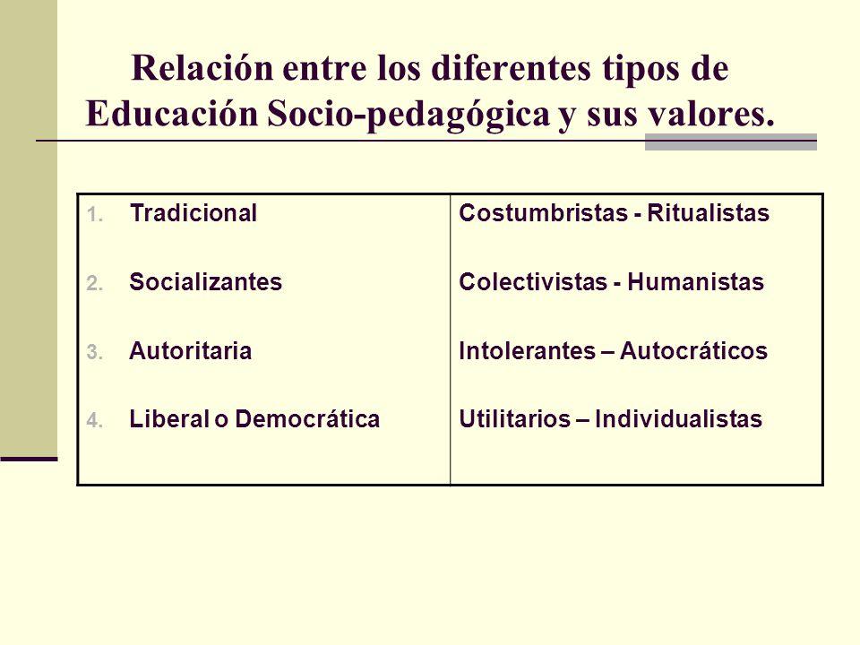 Relación entre los diferentes tipos de Educación Socio-pedagógica y sus valores.
