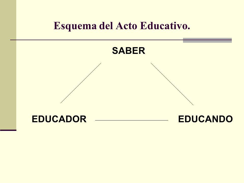Esquema del Acto Educativo. SABER EDUCADOREDUCANDO