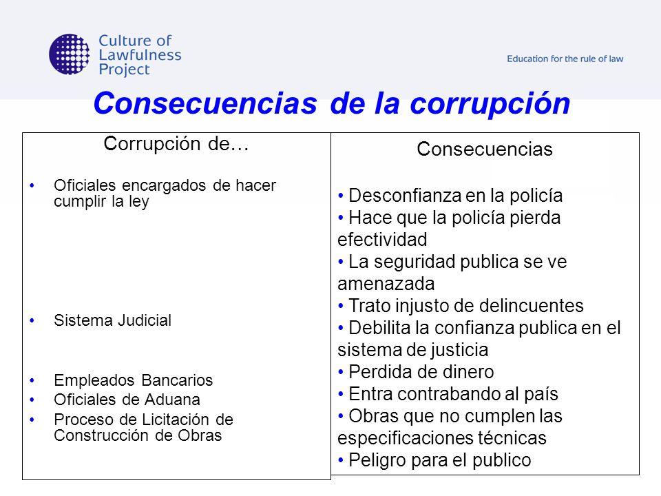 Consecuencias de la corrupción Corrupción de… Oficiales encargados de hacer cumplir la ley Sistema Judicial Empleados Bancarios Oficiales de Aduana Pr