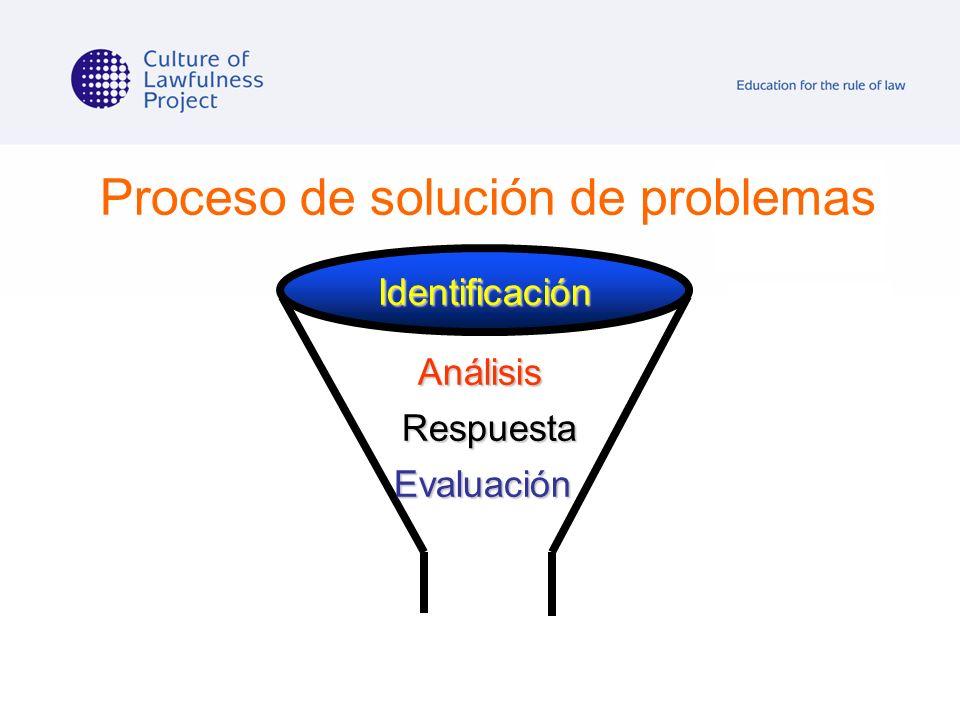 Proceso de solución de problemas Identificación Análisis Respuesta Evaluación