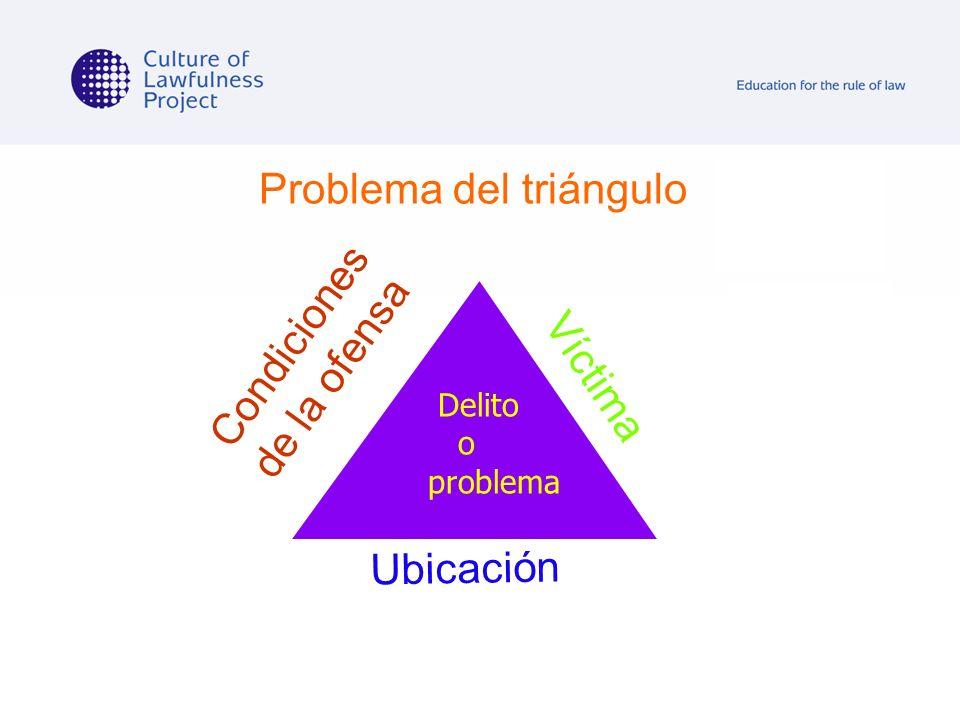 Problema del triángulo Condiciones de la ofensa Víctima Ubicación Delito o problema