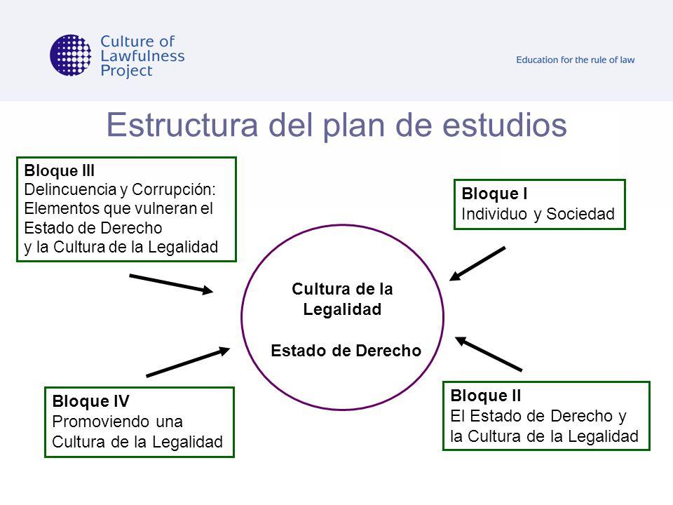 Estructura del plan de estudios Cultura de la Legalidad Estado de Derecho Bloque I Individuo y Sociedad Bloque II El Estado de Derecho y la Cultura de