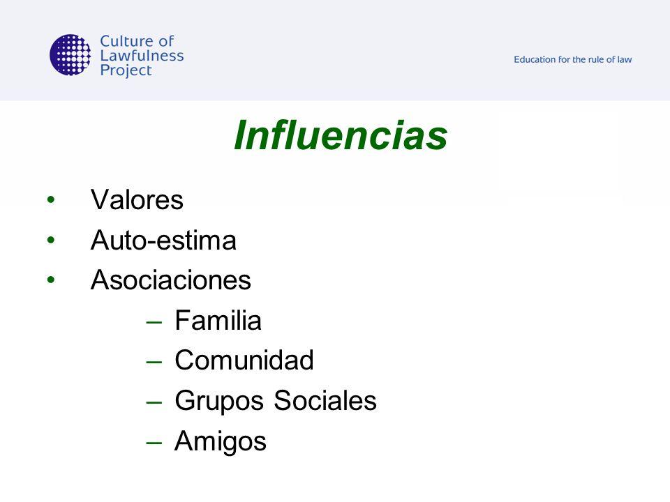 Influencias Valores Auto-estima Asociaciones –Familia –Comunidad –Grupos Sociales –Amigos