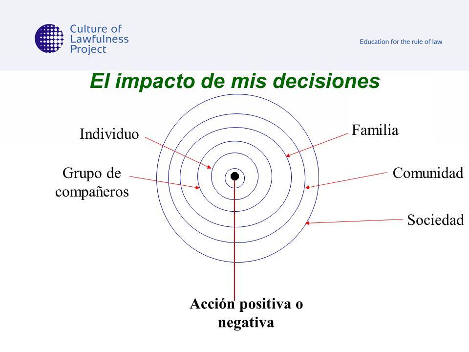 El impacto de mis decisiones Acción positiva o negativa Individuo Grupo de compañeros Familia Comunidad Sociedad