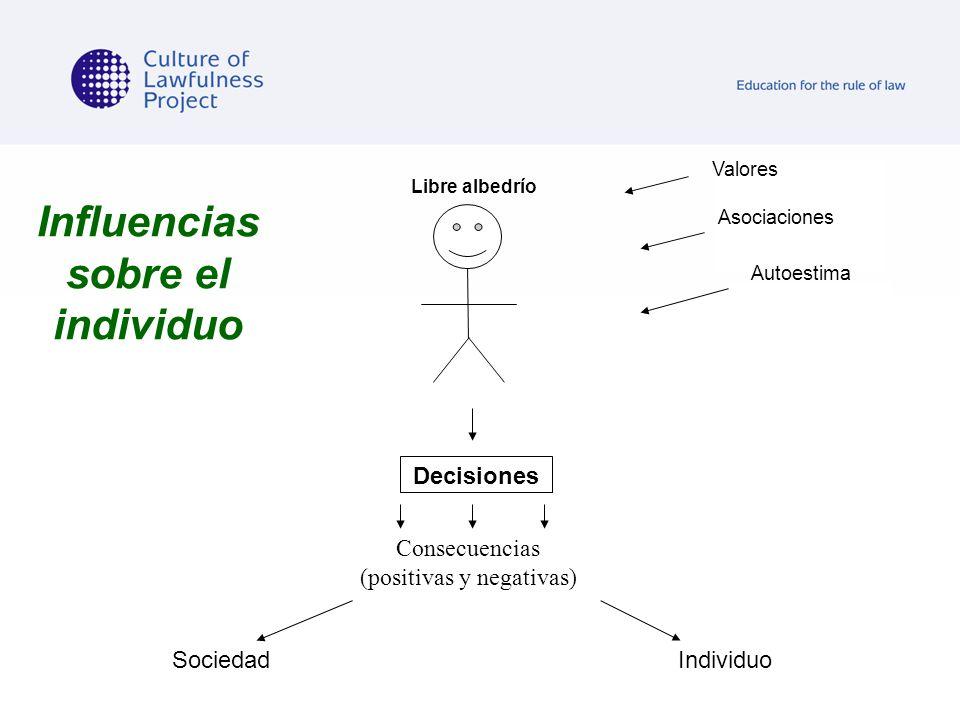 Influencias sobre el individuo Autoestima Valores Asociaciones Decisiones Consecuencias (positivas y negativas) IndividuoSociedad Libre albedrío