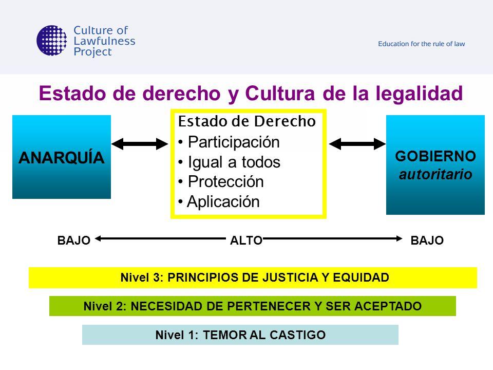 Estado de derecho y Cultura de la legalidad GOBIERNO autoritario ANARQUÍA Nivel 2: NECESIDAD DE PERTENECER Y SER ACEPTADO Nivel 1: TEMOR AL CASTIGO Ni