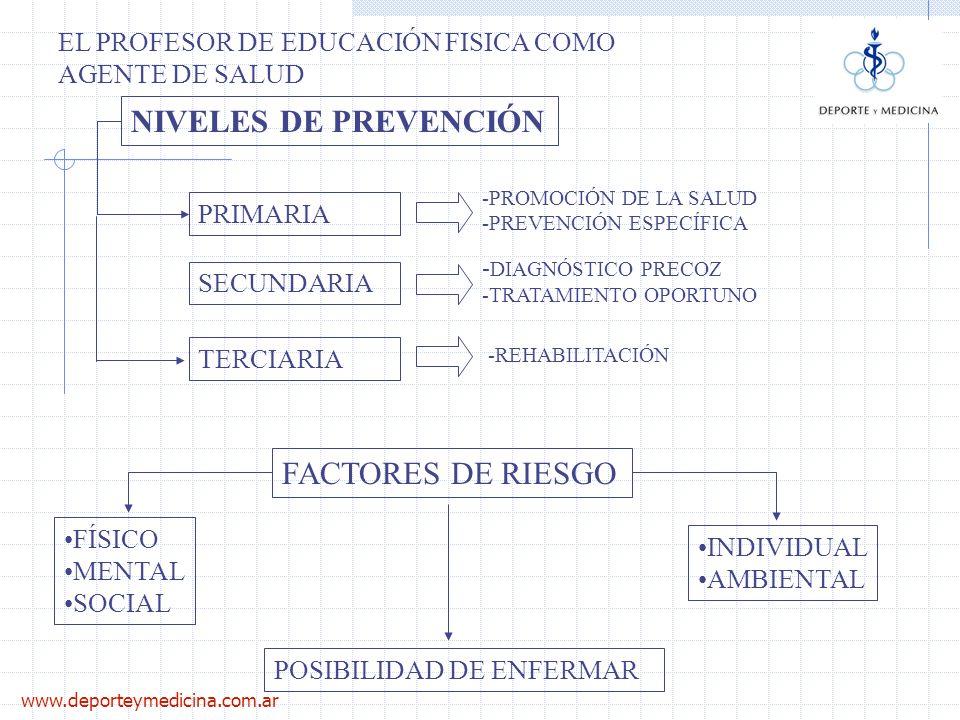 www.deporteymedicina.com.ar EL PROFESOR DE EDUCACIÓN FISICA COMO AGENTE DE SALUD PROMOCIÓN (INESPECÍFICA) PREVENCIÓN (ESPECÍFICA) PREVENCIÓN PRIMARIA ACCIÓN SOBRE SECTORES SOCIALES: COMUNIDAD PADRES DOCENTES ALUMNOS MEDIO AMBIENTE: VIVIENDA TRABAJO COLEGIO CLUB BARRIO INSTALACIONES: CLUB COLONIA ESCUELA CAMPAMENTO PERSONAS: ALUMNOS DEPORTISTAS TRABAJADORES DOCENTES ACCIÓN SOBRE MEDIANTE: -Investigación -Difusión -Planteam de Objetivos SEGURIDAD PARA EVITAR ACCIDENTES ALIM.ADEC VACUNACIÓN PROT.