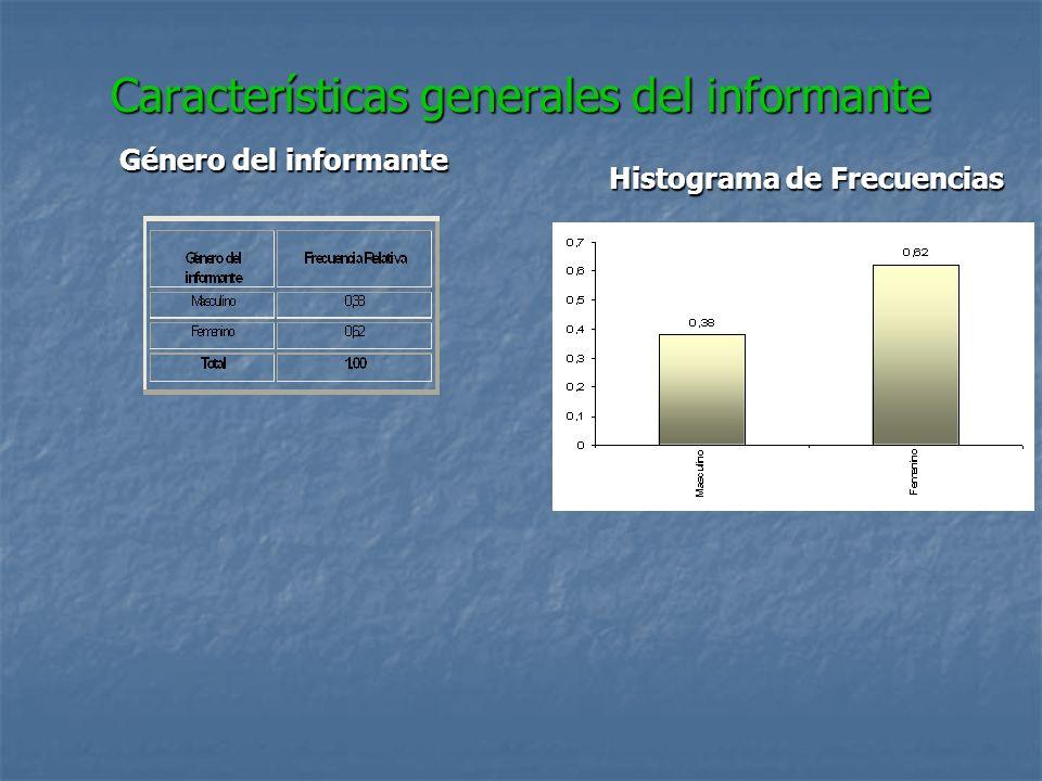 Características generales del informante Género del informante Histograma de Frecuencias