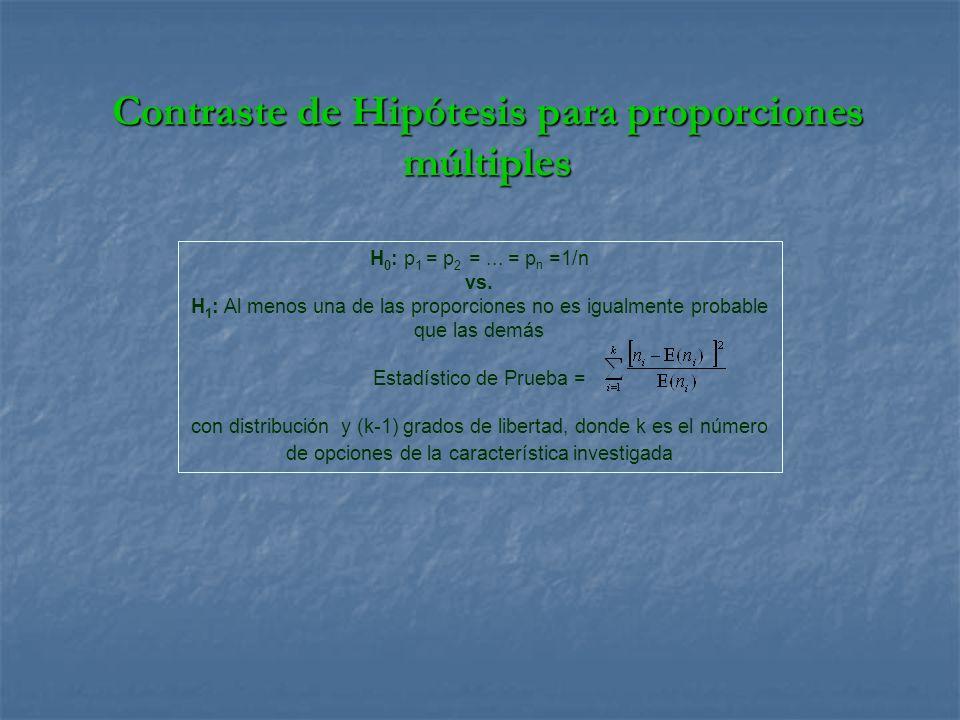 H 0 : p 1 = p 2 =... = p n =1/n vs. H 1 : Al menos una de las proporciones no es igualmente probable que las demás Estadístico de Prueba = con distrib