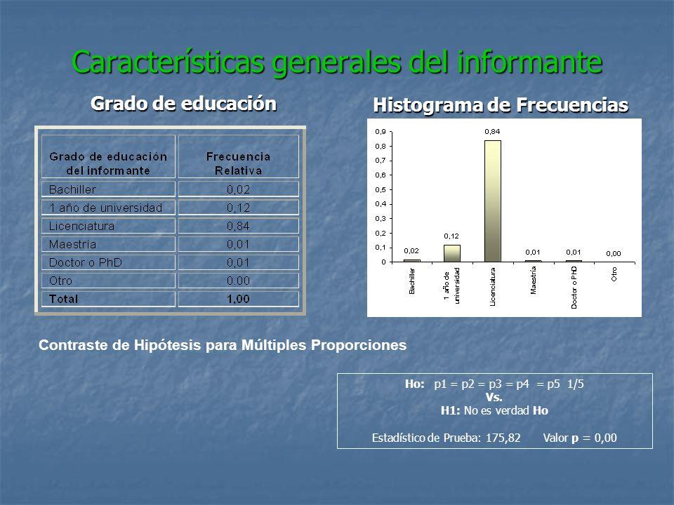 Características generales del informante Grado de educación Histograma de Frecuencias Contraste de Hipótesis para Múltiples Proporciones Ho: p1 = p2 =