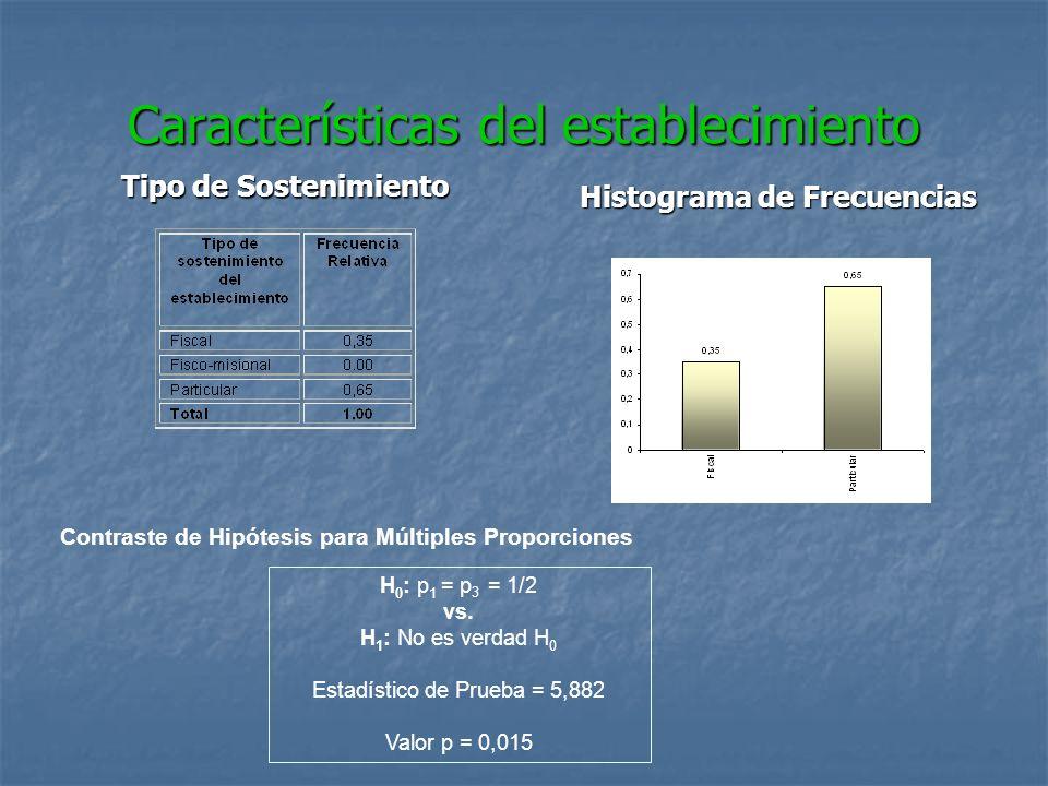 Características del establecimiento Tipo de Sostenimiento Histograma de Frecuencias Contraste de Hipótesis para Múltiples Proporciones H 0 : p 1 = p 3