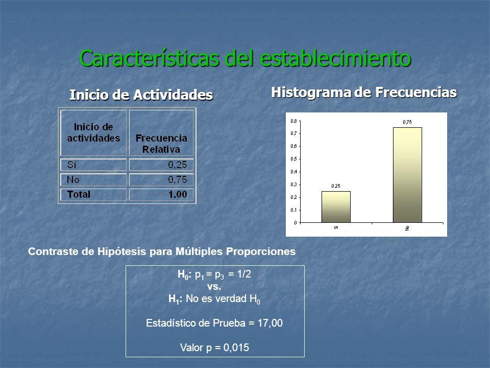 Características del establecimiento Inicio de Actividades Histograma de Frecuencias Contraste de Hipótesis para Múltiples Proporciones H 0 : p 1 = p 3