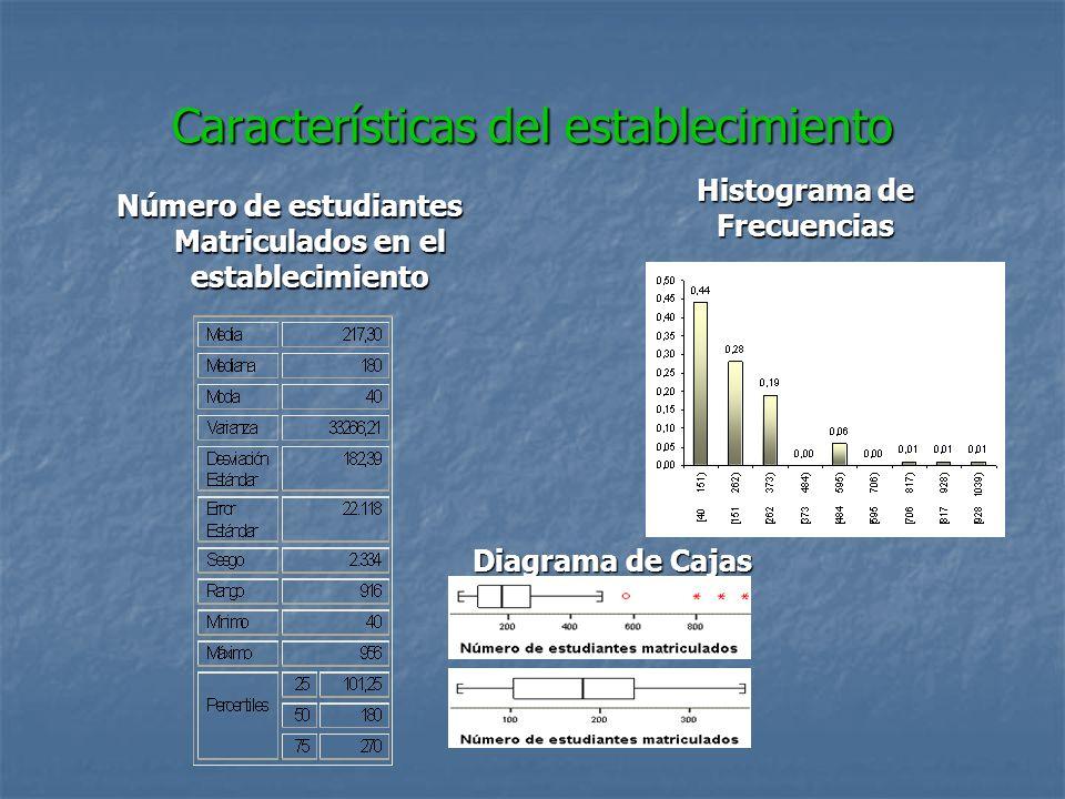 Características del establecimiento Número de estudiantes Matriculados en el establecimiento Histograma de Frecuencias Diagrama de Cajas
