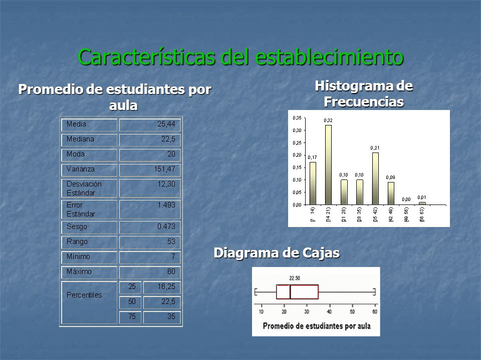 Características del establecimiento Promedio de estudiantes por aula Histograma de Frecuencias Diagrama de Cajas