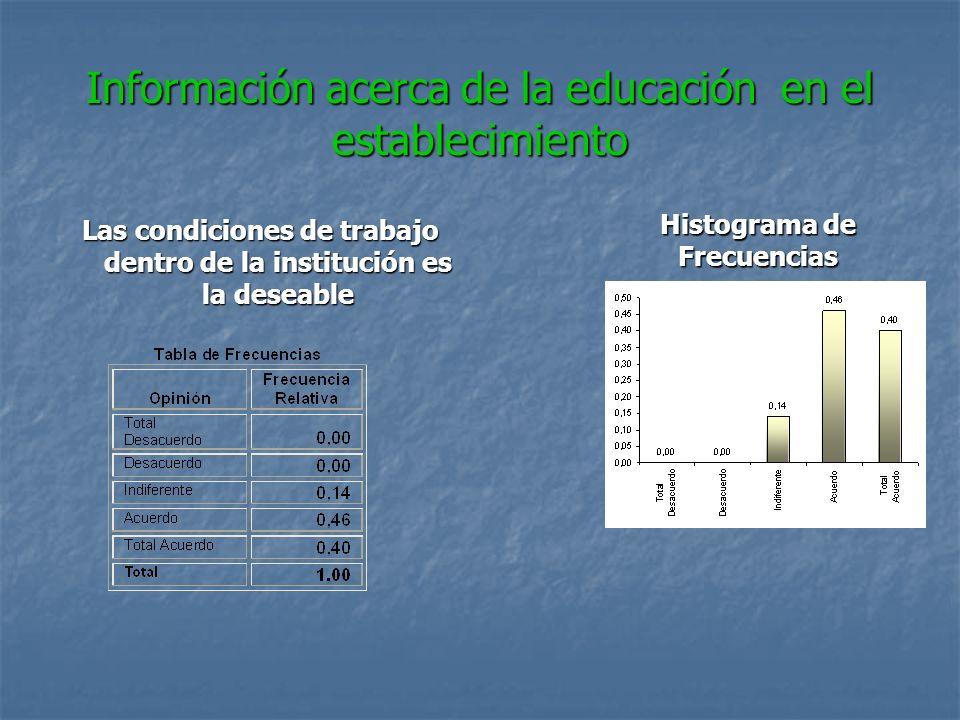 Información acerca de la educación en el establecimiento Las condiciones de trabajo dentro de la institución es la deseable Histograma de Frecuencias