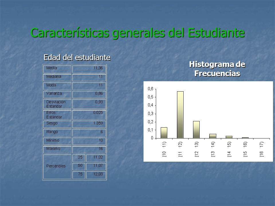 Características generales del Estudiante Edad del estudiante Histograma de Frecuencias