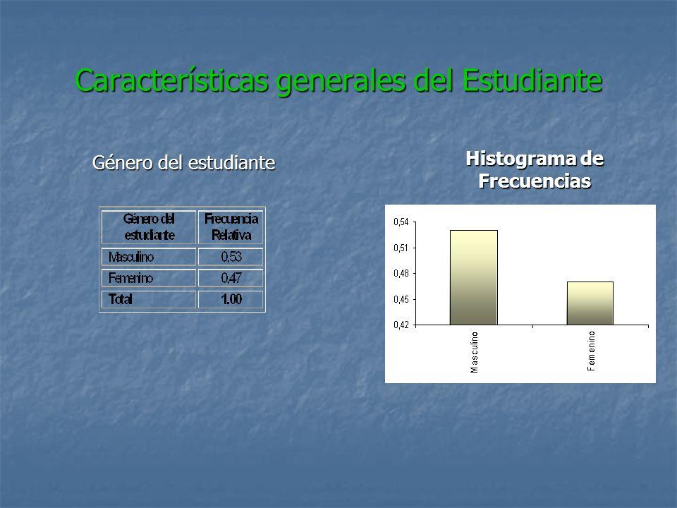 Características generales del Estudiante Género del estudiante Histograma de Frecuencias