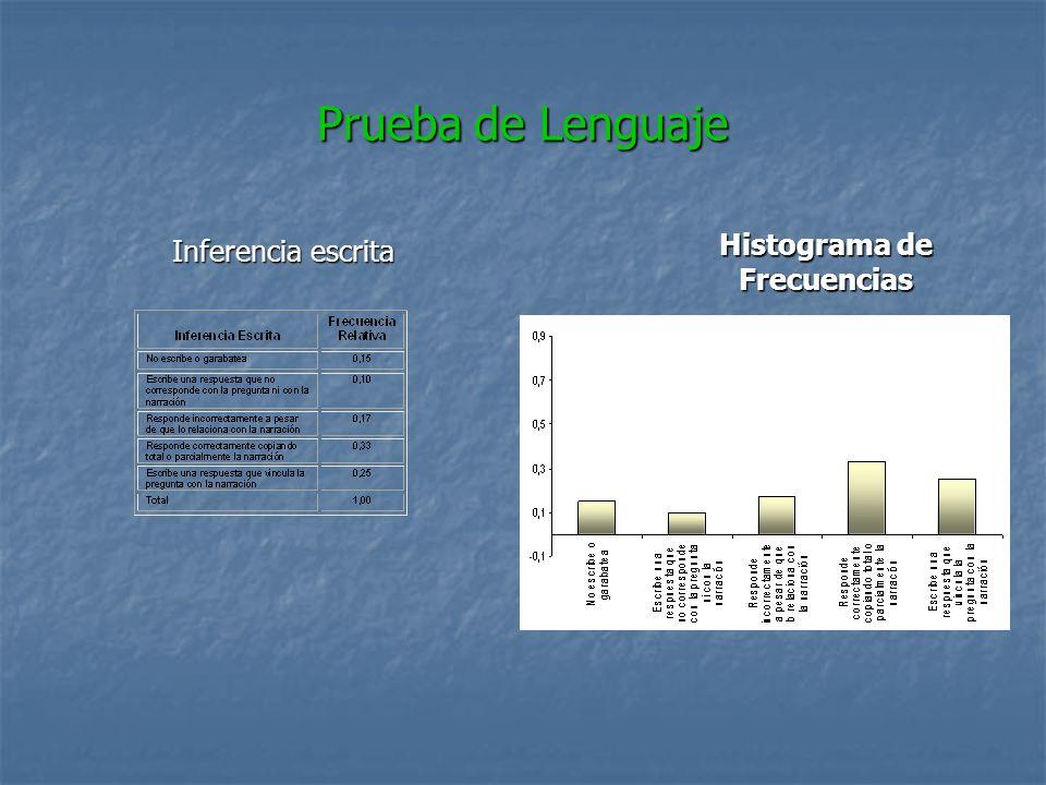 Prueba de Lenguaje Inferencia escrita Histograma de Frecuencias