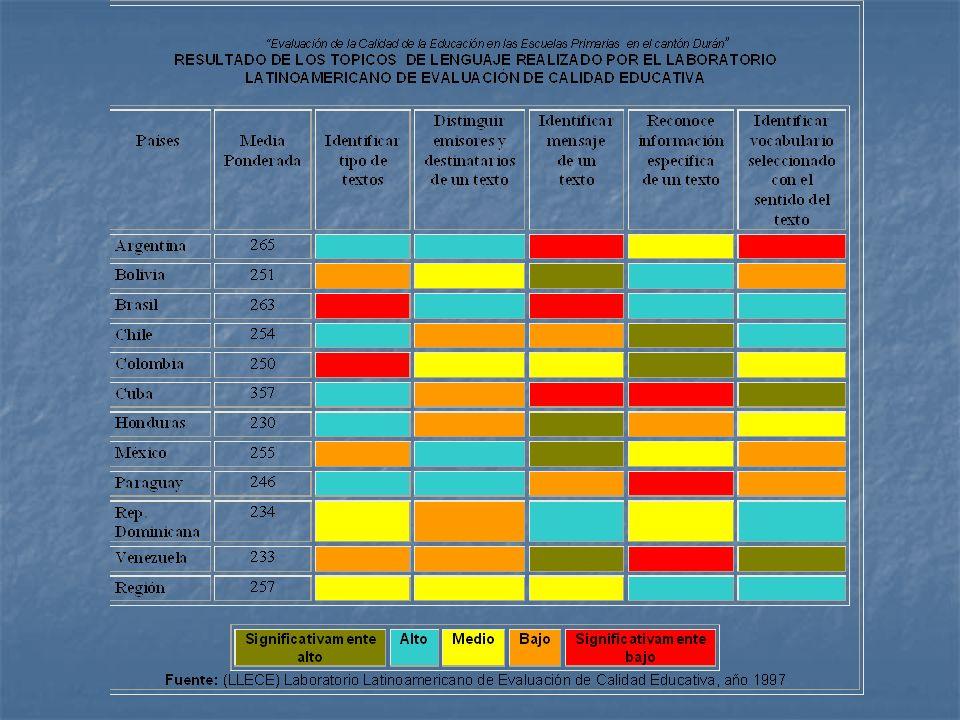 Características del establecimiento Biblioteca Histograma de Frecuencias Contraste de Hipótesis para Múltiples Proporciones H 0 : p 1 = p 3 = 1/2 vs.