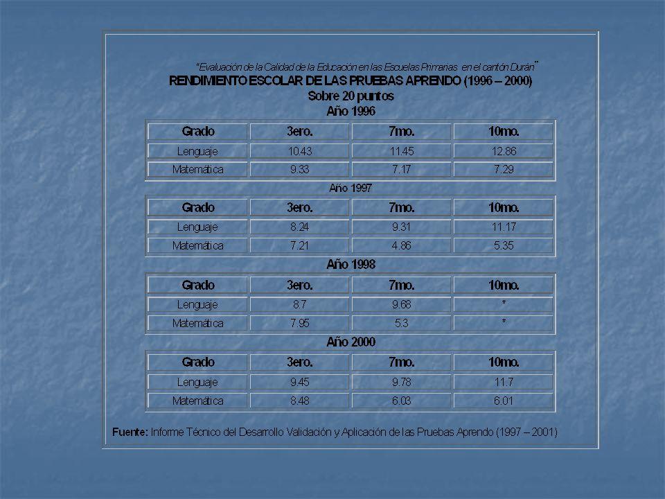 POBLACIÓN OBJETIVO Para el presente estudio la Población Objetivo son todas las escuelas primarias pertenecientes al cantón Durán, las características de las escuelas, son estudiadas a través de las opiniones de los Directores y el saber de los Alumnos del séptimo años básico de las escuelas pertenecientes al cantón Durán.