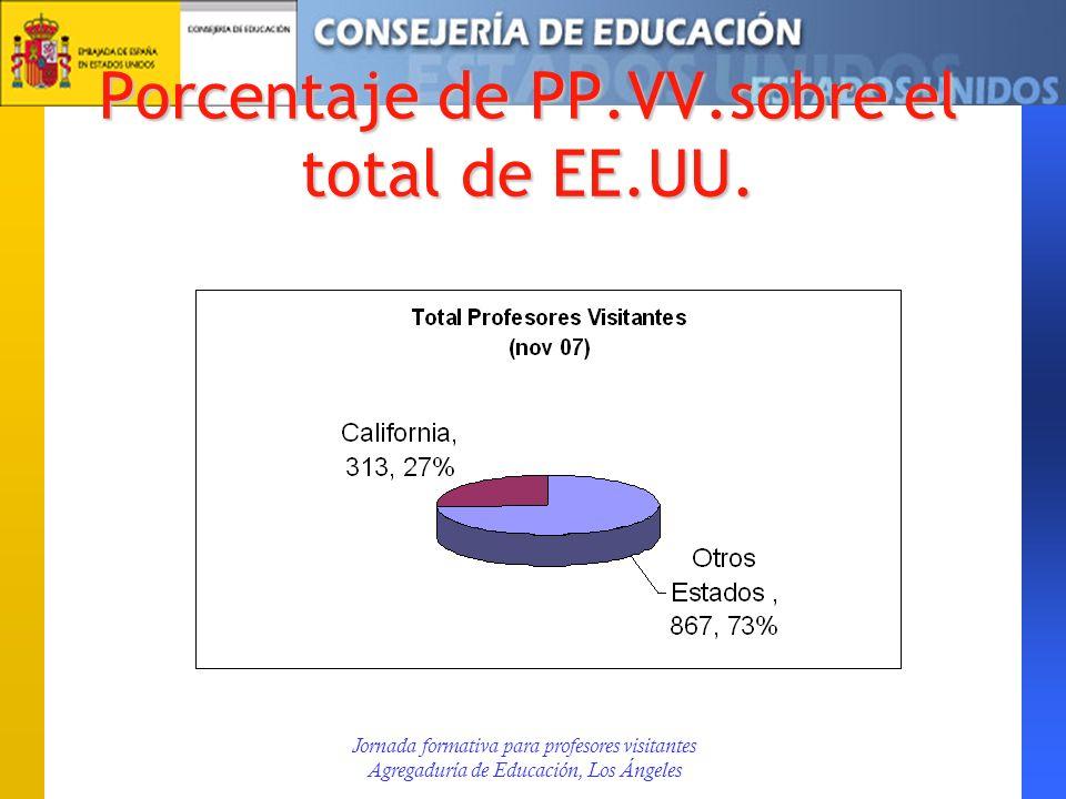 Porcentaje de PP.VV.sobre el total de EE.UU. Jornada formativa para profesores visitantes Agregaduría de Educación, Los Ángeles