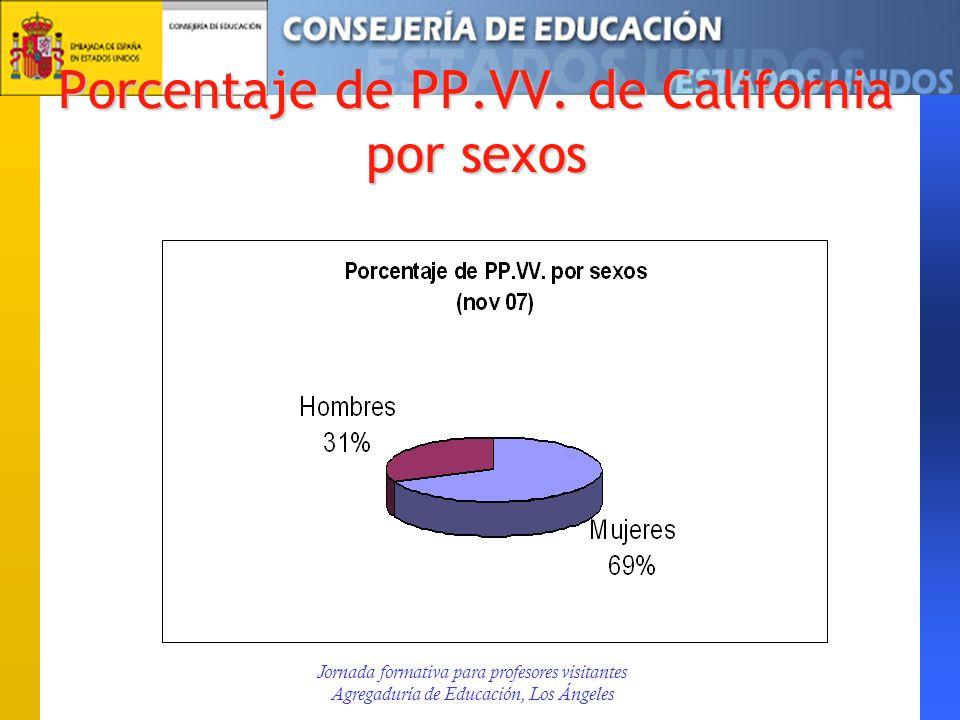 Porcentaje de PP.VV. de California por sexos Jornada formativa para profesores visitantes Agregaduría de Educación, Los Ángeles