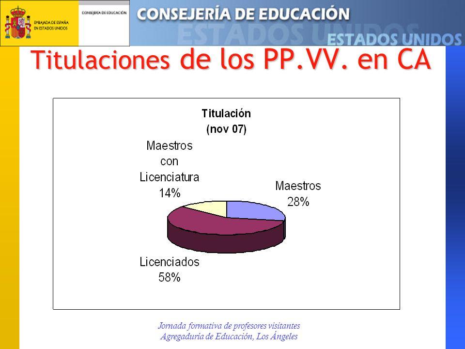 Titulaciones de los PP.VV. en CA Jornada formativa de profesores visitantes Agregaduría de Educación, Los Ángeles