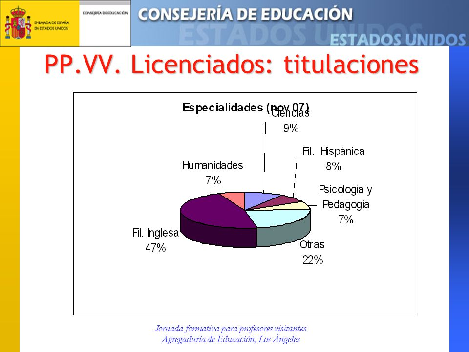 PP.VV. Licenciados: titulaciones Jornada formativa para profesores visitantes Agregaduría de Educación, Los Ángeles